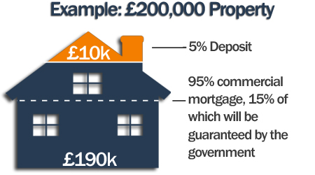 Help to Buy Mortgage Scheme explained